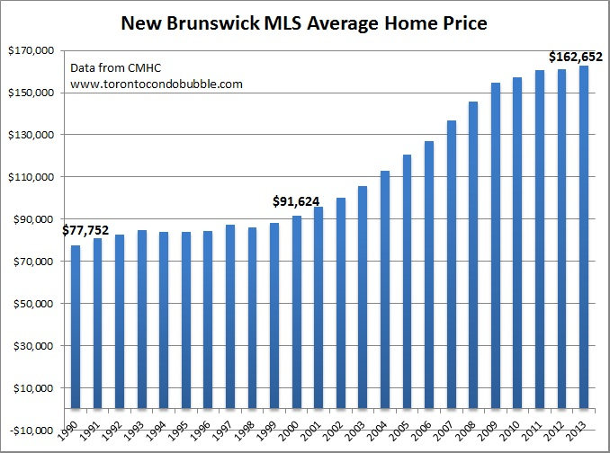 new brunswick average home price graph