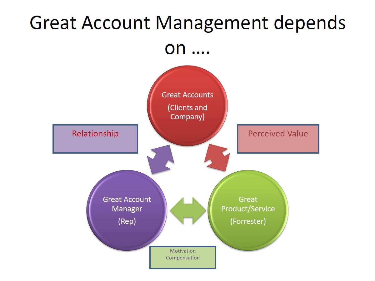 new account management Account management account interactive brokers canada inc is an execution-only dealer and does not 225 george street, sydney 2000, new south wales.