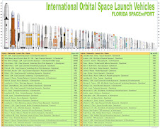 International Orbital Launchers (Updated 1/13/17)