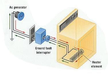 Nguyên lý hoạt động của thiết bị chống giật ELCB