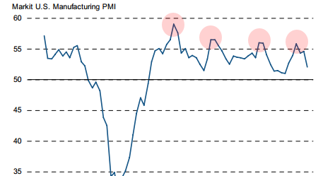 The slowdown in economic activity is right on schedule - for the 4th year in a row