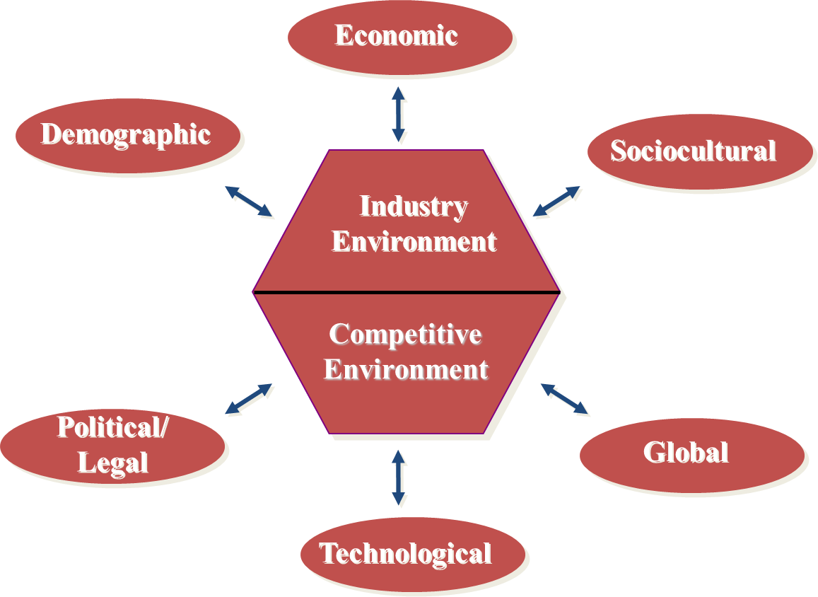 environmental factors in business These factors are not within the control of management of business but still affects the business up to large extends these factors are almost.