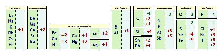El laboratorio de fsica y qumica 2017 antes de nada conoces la correspondencia entre los smbolos y los nombres de los elementos qumicos practica en este enlace urtaz Gallery