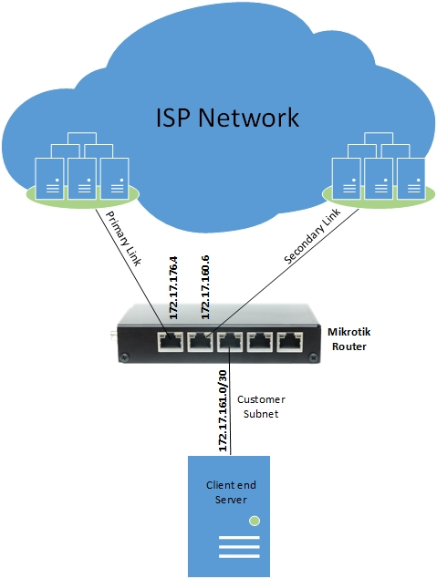 how to change isp ip address