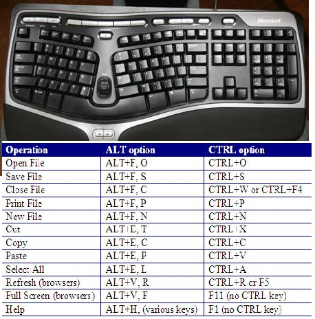 What is Keyboard basic shortcuts of computer keyboard