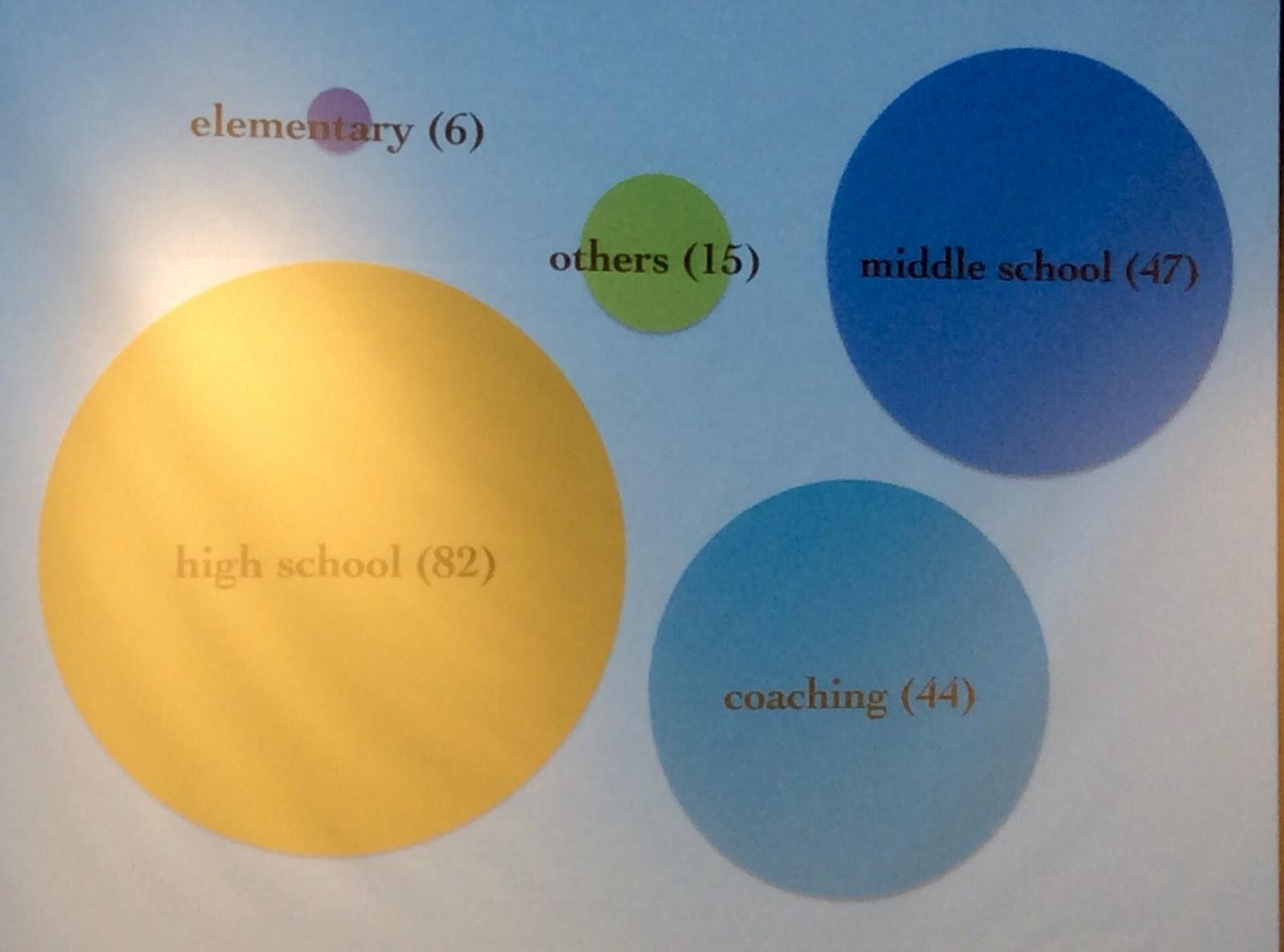 Middle School Math Explorations: Reflections on TMC15 - @kathyhenderson