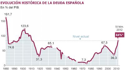 Spain+Debt to GDP #Europa #Tuttobene : Esplode il Debito Pubblico Spagnolo (al Top dal 1910)
