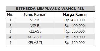 Tarif Rawat Inap RS Bethesda Yogyakarta