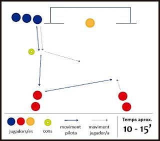 Exercici de futbol: superioritat - 2x1 + tir a porteria