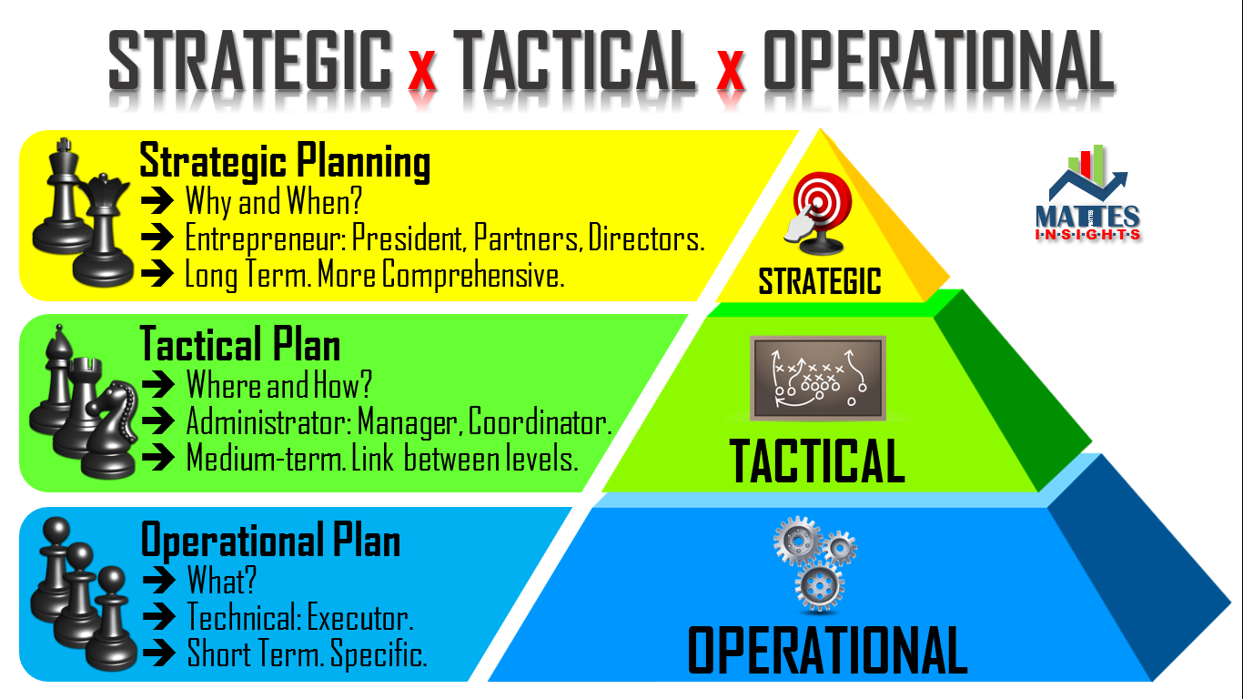 differences between strategic tactical and operations planning This concept is designed to help managers differentiate between tactical and strategic purchasing tactical vs strategic purchasing definition it focuses on operational purchasing requirements based on information from a limited environmental scan.