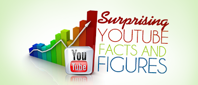Facts about You tube