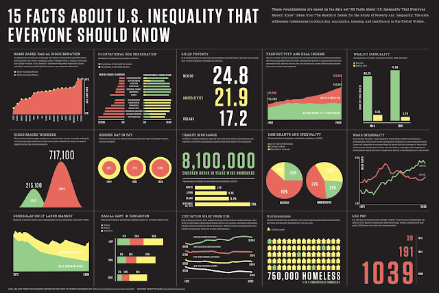 economic inequality as one of the primary factors that stagnates america from succeeding William t grant foundation • 2014 • inequality matters 1 talk of inequality, particularly economic inequality, in the public sphere is commonplace in twenty-first.