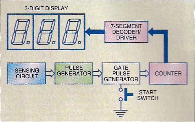 Digital respiration rate meter ccuart Choice Image