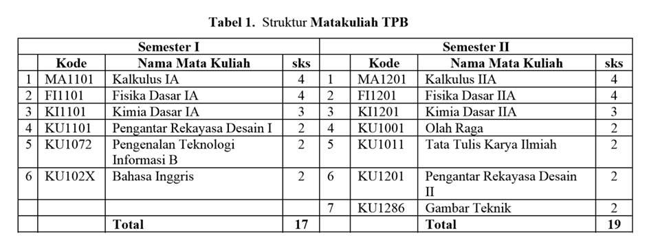 Kurikulum TPB FTSL ITB 2013