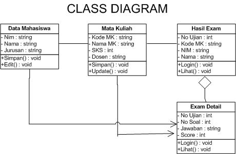 Made In Indonesia Class Diagram Online Exam