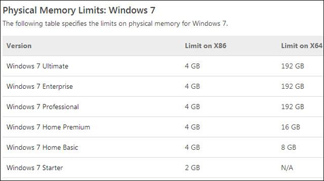Khắc phục trường hợp khiến Windows không nhận đủ RAM 3