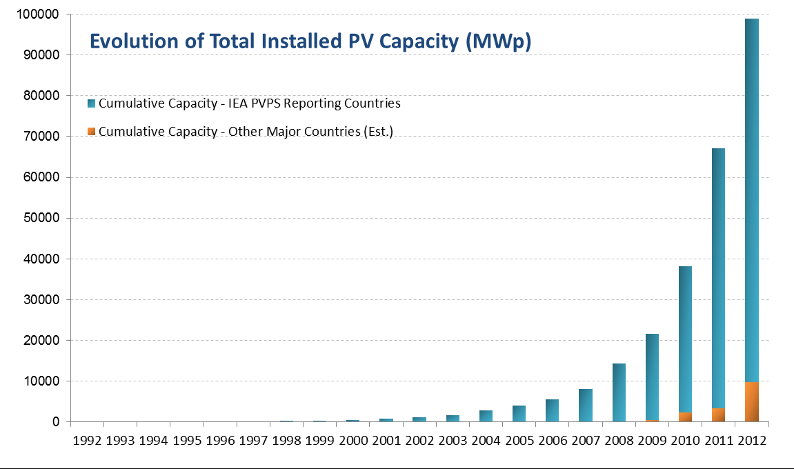 Evolution of total installed PV capacity  (Credit: santamarta-florez.blogspot.com) Click to enlarge.