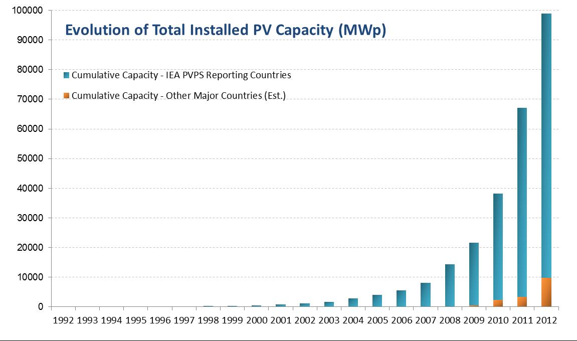 Evolution of total installed PV capacity  (Credit: santamarta-florez.blogspot.com) Click to enlarge.