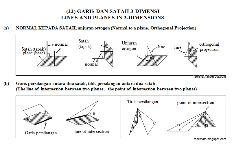 (22) Garis Dan Satah Dalam 3-Dimensi (Lines And Planes In 3-Dimensions)