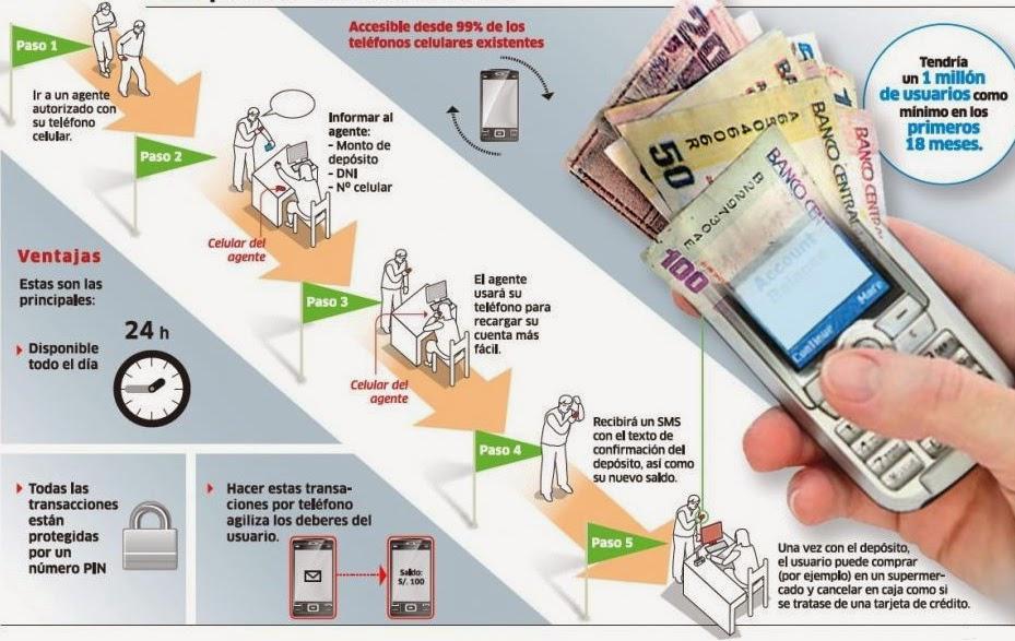 pasos-para-hacer-el-dinero-electronico