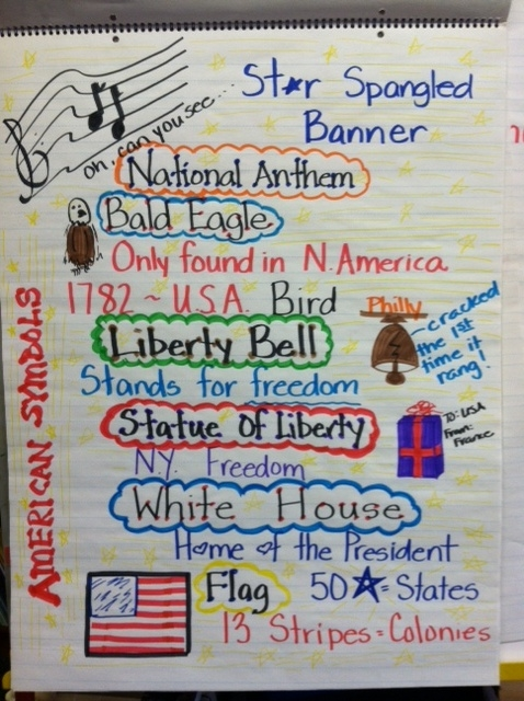 Mrs Trevinos 2nd Grade Class United States Symbols
