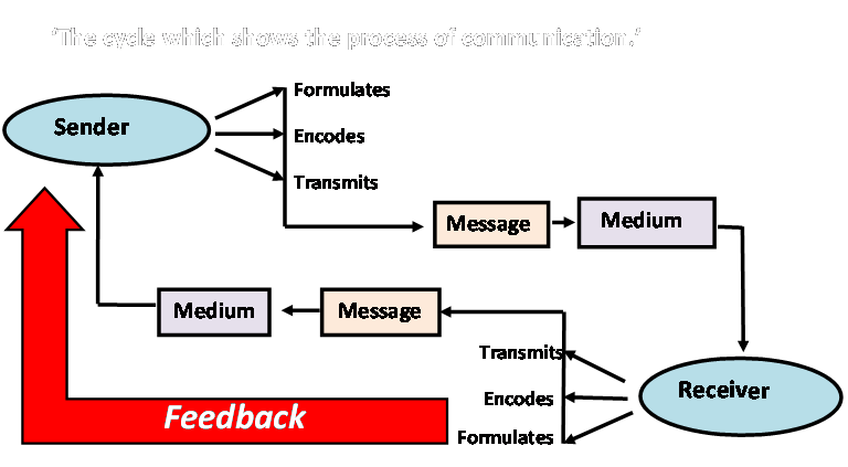 communication cycle 1 A model of the communication process 1 introduction - encoding concludes the first cycle of the communication process - it involves sending word and nonverbal symbols to a receiver 29 the cycle repeated.