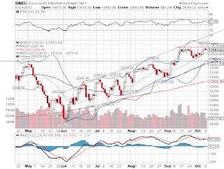 Gráfico que mostra a pontuação do índice Dow Jones