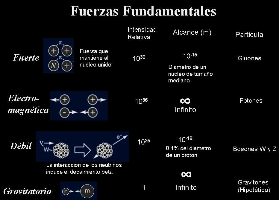 Resultado de imagen de Unificación de las fuerzas fundamentales de la naturaleza