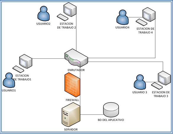 Redes for Red de una oficina