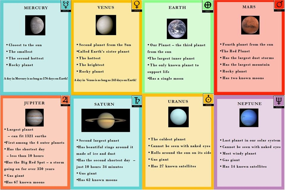 Planets of our Solar System Posters