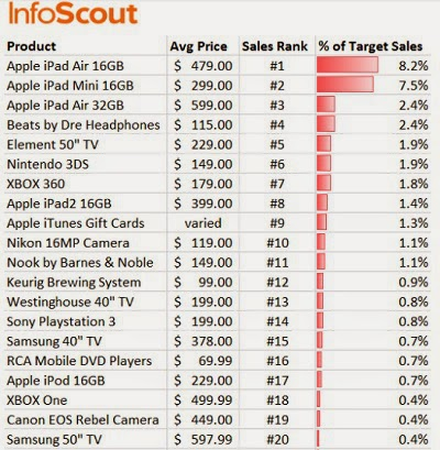 Most visited retail sites on Thanksgiving and Cyber Monday