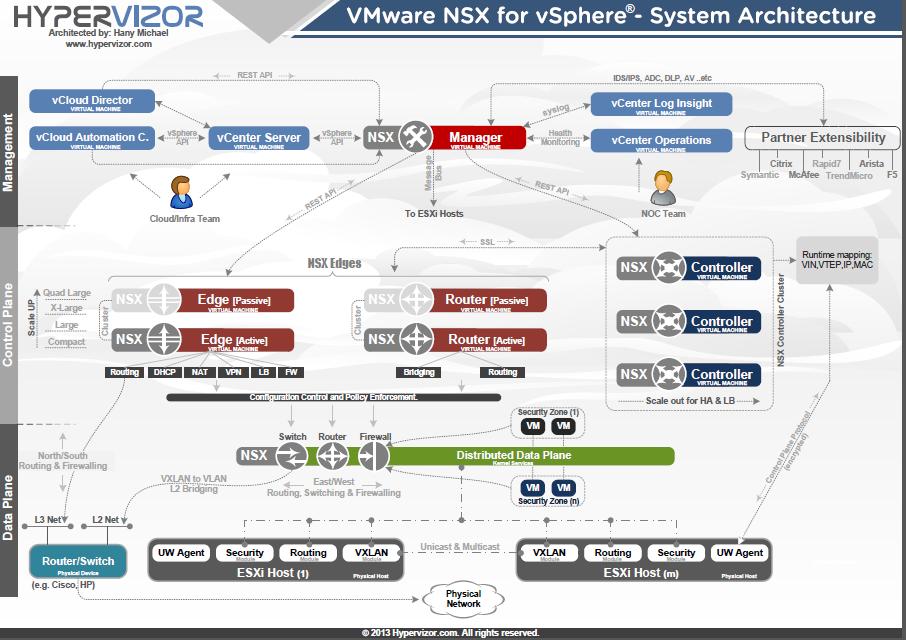 Virtualization the future vmware nsx for vsphere system for Vmware vsphere 6 architecture