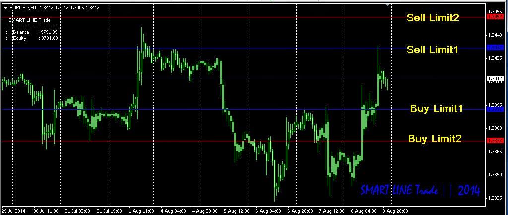 Cara membuat ea trading forex
