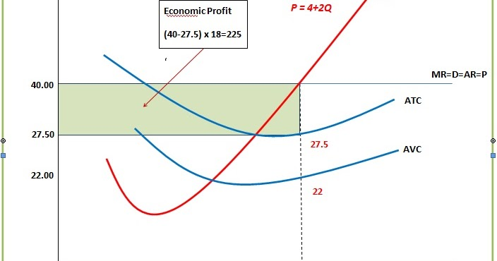 perfect competition in economic theory Perfect competition is rare and may not even exist  in economic theory,  profit is the reward for risk taken by enterprise, the fourth of the factors  of.