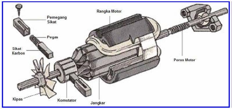 15. Jelaskan fungsi dari masing-masing bagian motor di bawah ini !