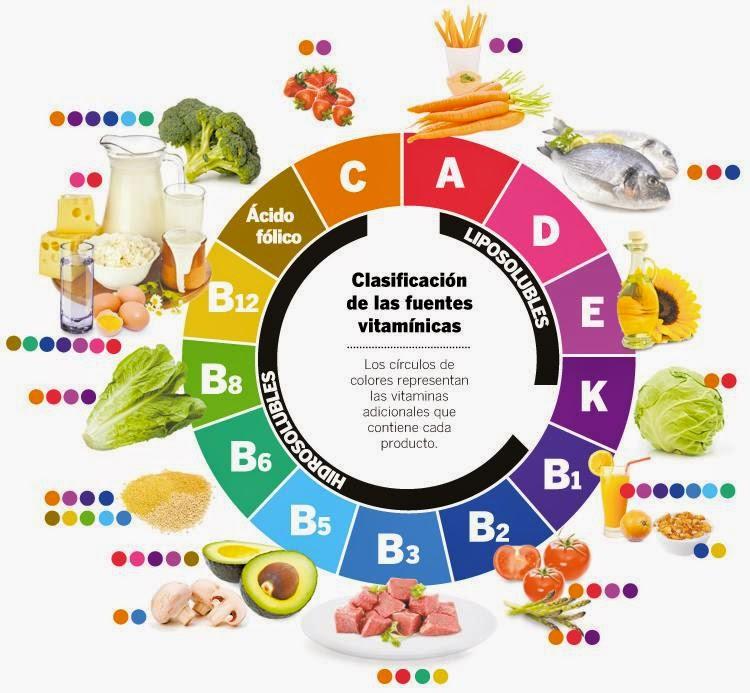 ce alimente contin vitamina b