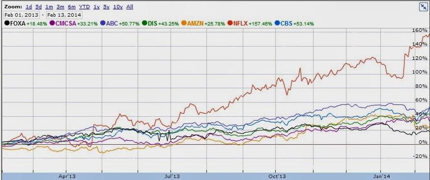 2014 stock market