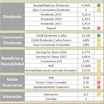 Valoración Enagás par invertir en la cartera de dividendos crecientes e independencia financiera