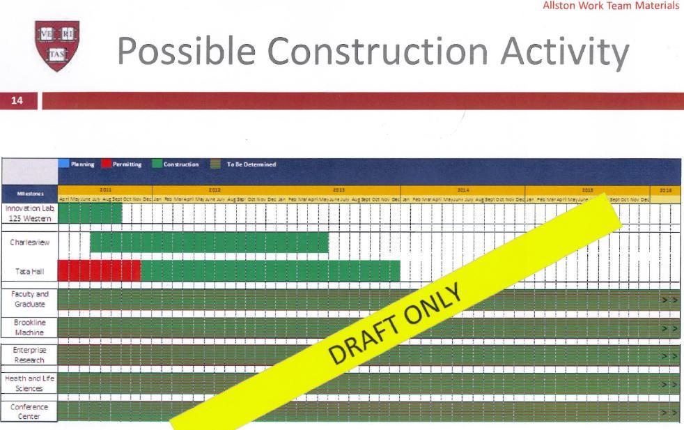 Construction timeline for Steps in building a house timeline