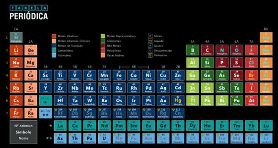 O app Tabela Periódica mostra todos os elementos da tabela periódica. Basta selecionar um deles para visualizar sua descrição completa