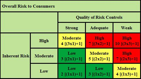 American Bank Systems A New Risk Measurement