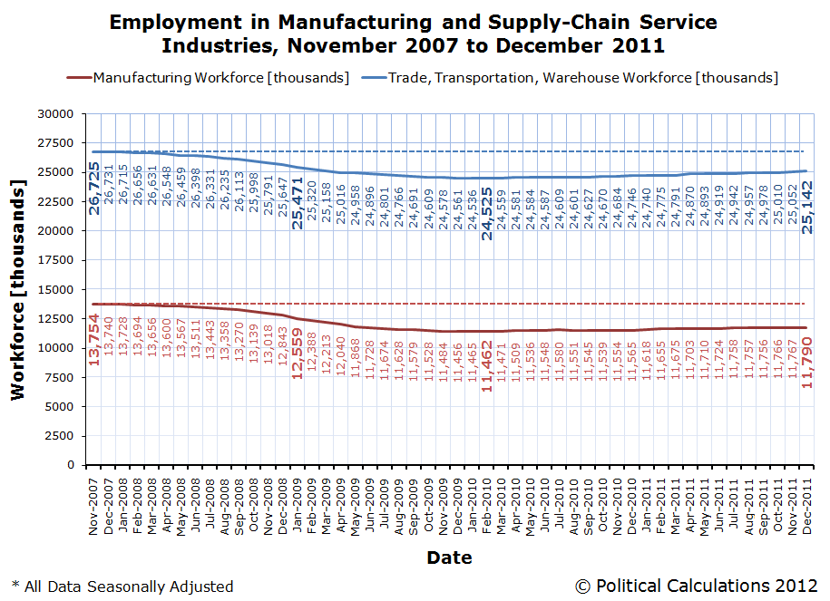 Employment in Manufacturing and Supply-Chain Service Industries, November 2007 to December 2011