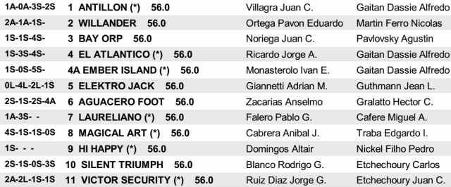 Gran Premio Dos Mil Guineas Hipódromo de San Isidro