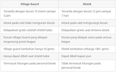 perbedaan-antara-shield-dengan-village-guard-pada-clash-of-clans