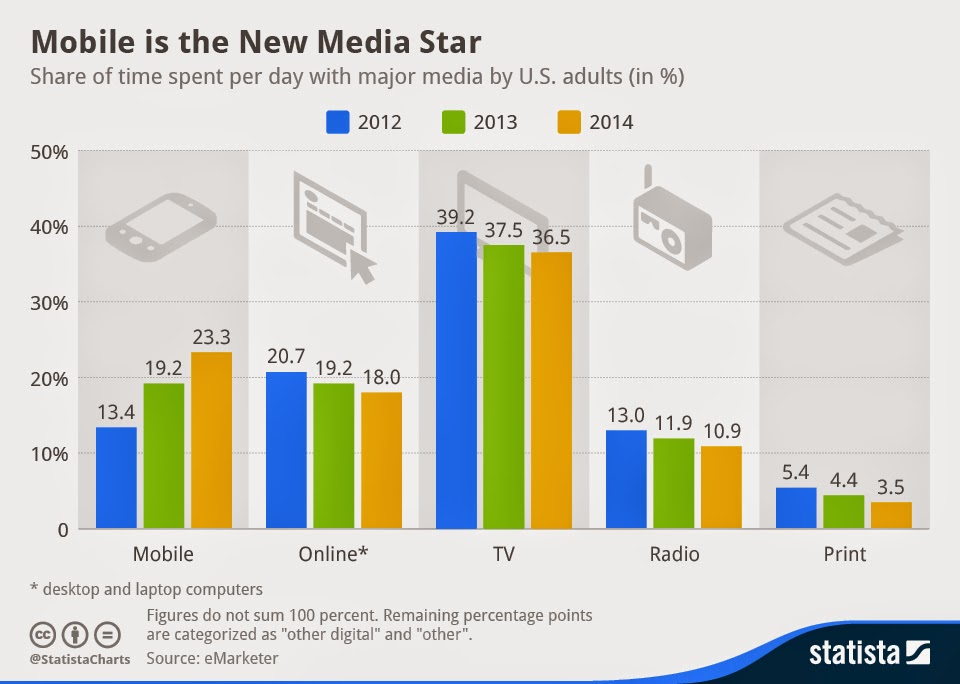 Media consumption patterns : digital vs TV