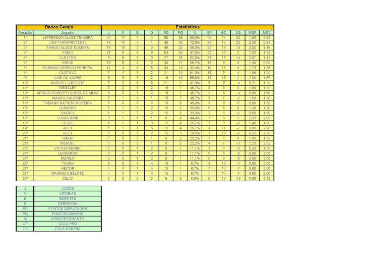 Ranking 2011 Liga Bernardense - campeonatos de PES