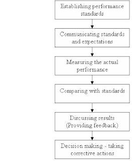 kinerja perusahaan 3 standar ukuran kinerja 4 proses tahap penilaian