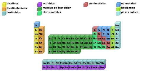 Familias de elementos qumicos qumica con nosotros las familias son agrupaciones de elementos que tienen propiedades similares urtaz Choice Image