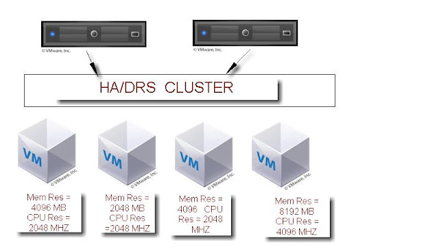VMWare HA Slots Calculation - Deep Dive to Understand
