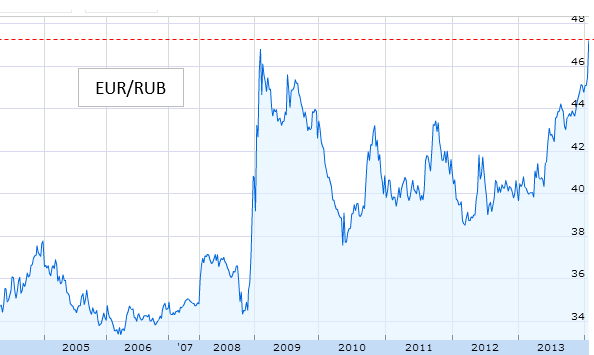 EUR to RUB Chart 6 Months